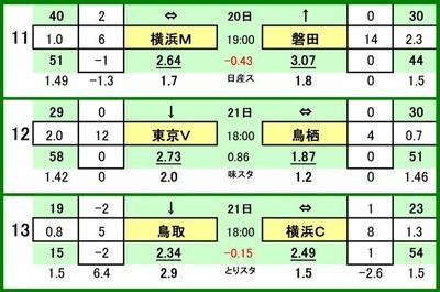 第523 回toto対戦カード一覧 C11 横浜F・マリノス VS ジュビロ磐田12 東京ヴェルディ VS サガン鳥栖13 ガイナーレ鳥取 VS 横浜FC