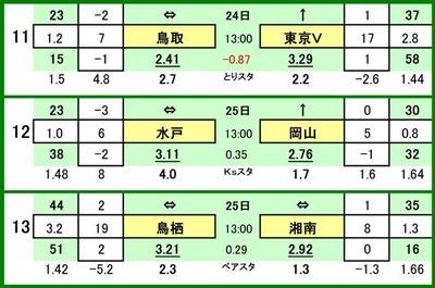 第530 回toto対戦カード一覧 C 11 ガイナーレ鳥取 VS 東京ヴェルディ 12 水戸ホーリーホック VS ファジアーノ岡山 13 サガン鳥栖 VS 湘南ベルマーレ