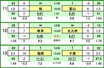 第469 回toto対戦カード一覧 C柏レイソル VS カターレ富山FC岐阜 VS ギラヴァンツ北九州アビスパ福岡 VS ジェフ千葉