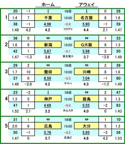 第412 回mini toto対戦カード一覧 A