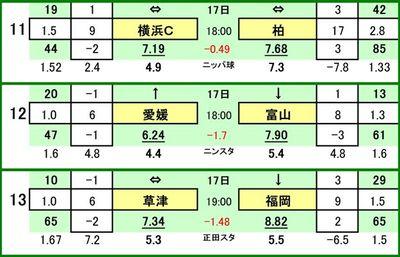 第457 回toto対戦カード一覧 C 横浜FC VS 柏レイソル 愛媛FC VS カターレ富山 ザスパ草津 VS アビスパ福岡