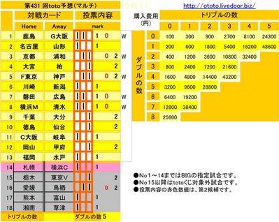 第431 回toto予想(マルチ)