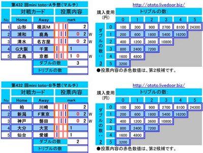 第432 回mini toto予想(マルチ)