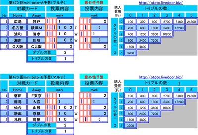 第470 回mini toto予想(マルチ)