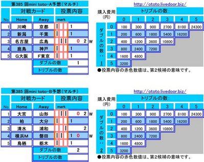第385 回mini toto予想(マルチ)