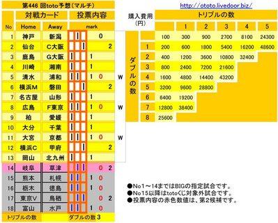 第446 回toto予想(マルチ)