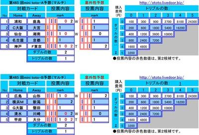 第465 回mini toto予想(マルチ)