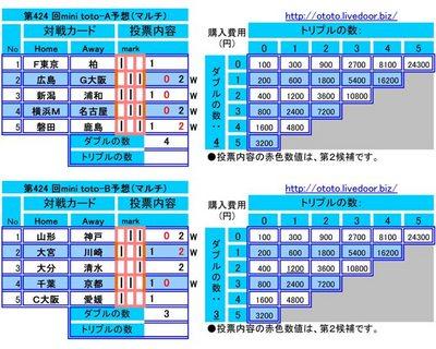 第424 回mini toto予想(マルチ)