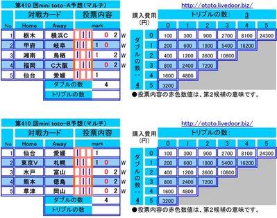 第410 回mini toto予想(マルチ)