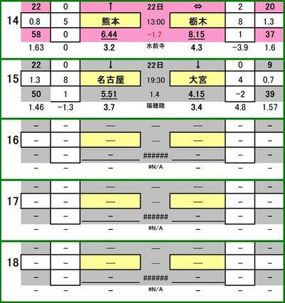 第450 回toto対象外カード一覧 ロアッソ熊本 VS 栃木SC 名古屋グランパス VS 大宮アルディージャ