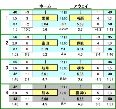 第423 回totoGOAL対戦カード一覧 愛媛FC VS アビスパ福岡 カターレ富山 VS ファジアーノ岡山 FC岐阜 VS 栃木SC ロアッソ熊本 VS 横浜FC