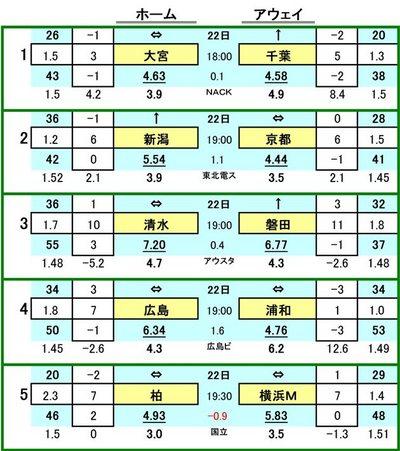 第413 回toto対戦カード一覧 A