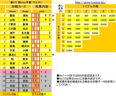 第477 回toto予想(マルチ)