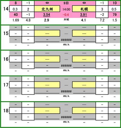 第448 回toto対象外カード一覧ギラヴァンツ北九州 VS コンサドーレ札幌