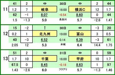 第478 回toto対戦カード一覧 CFC岐阜 VS 横浜FCギラヴァンツ北九州 VS カターレ富山ジェフ千葉 VS ヴァンフォーレ甲府