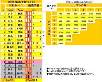 第384 回toto予想(マルチ)