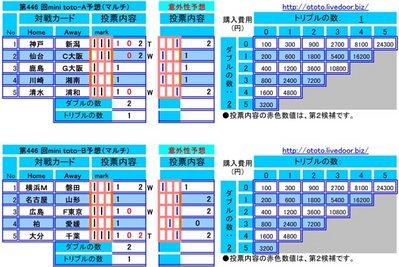 第446 回mini toto予想(マルチ)