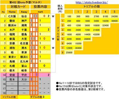 第452 回toto予想(マルチ)