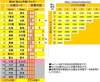 第482 回toto予想(マルチ)