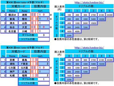 第436 回mini toto予想(マルチ)