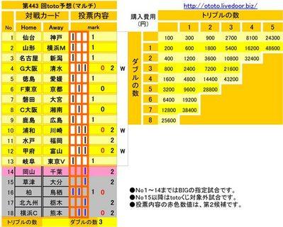 第443 回toto予想(マルチ)