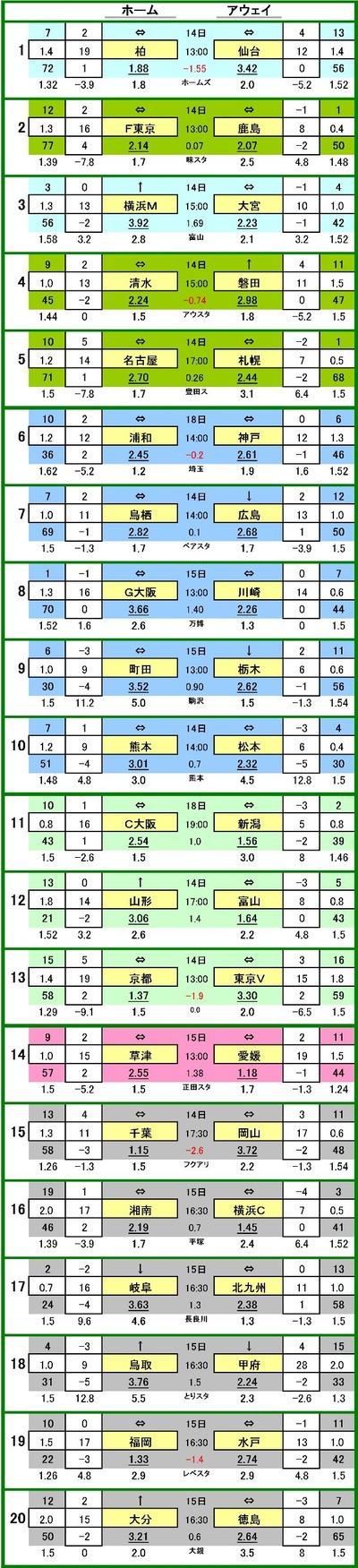 第558 回toto対戦データ一覧1 柏レイソル VS ベガルタ仙台 40.0 % 15.4 % 44.6 %2 FC東京 VS 鹿島アントラーズ 32.3 % 43.2 % 24.5 %3 横浜F・マリノス VS 大宮アルディージャ 48.8 % 11.3 % 40.0 %4 清水エスパルス VS ジュビロ磐田 35.6 % 26.6 % 37.8 %5 名古屋グランパス VS コンサドーレ札幌 33.8 % 38.5 % 27.6 %6 浦和レッズ VS ヴィッセル神戸 26.1 % 40.9 % 33.0 %7 サガン鳥栖 VS サンフレッチェ広島 32.8 % 41.6 % 25.6 %8 ガンバ大阪 VS 川崎フロンターレ 48.8 % 11.3 % 40.0 %9 FC町田ゼルビア VS 栃木SC 39.2 % 22.5 % 38.4 %10 ロアッソ熊本 VS 松本山雅 37.4 % 27.8 % 34.8 %11 セレッソ大阪 VS アルビレックス新潟 39.8 % 20.5 % 39.7 %12 モンテディオ山形 VS カターレ富山 48.8 % 11.3 % 40.0 %13 京都サンガ VS 東京ヴェルディ 40.0 % 12.3 % 47.7 %14 ザスパ草津 VS 愛媛FC 48.8 % 11.3 % 40.0 %15 ジェフ千葉 VS ファジアーノ岡山 40.0 % 6.9 % 53.1 %16 湘南ベルマーレ VS 横浜FC 37.8 % 26.6 % 35.6 %17 FC岐阜 VS ギラヴァンツ北九州 58.8 % 1.2 % 40.0 %18 ガイナーレ鳥取 VS ヴァンフォーレ甲府 48.8 % 11.3 % 40.0 %19 アビスパ福岡 VS 水戸ホーリーホック 40.0 % 16.6 % 43.4 %20 大分トリニータ VS 徳島ヴォルティス 36.4 % 30.7 % 32.9 %