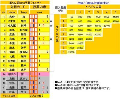 第420 回toto予想(マルチ)