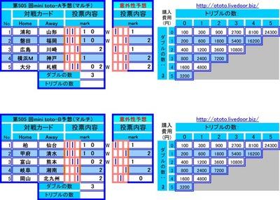 第505 回mini toto予想(マルチ)