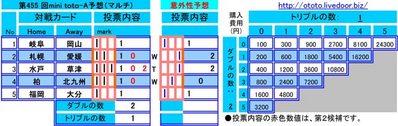 第455 回mini toto-A予想(マルチ)