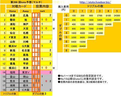 第398 回toto予想(マルチ)