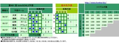 第461 回totoGOAL3予想(マルチ)