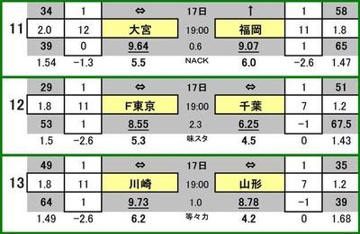 第481 回toto対象外カード一覧 大宮アルディージャ VS アビスパ福岡 FC東京 VS ジェフ千葉 川崎フロンターレ VS モンテディオ山形