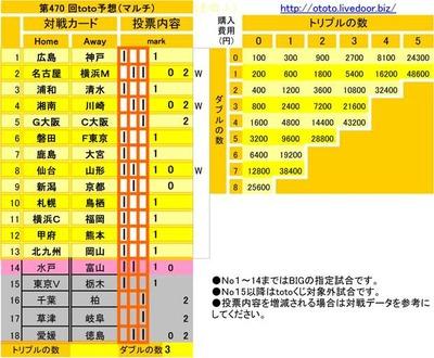 第470 回toto予想(マルチ)
