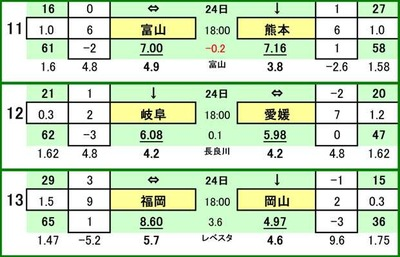 第458 回toto対戦カード一覧 Cカターレ富山 VS ロアッソ熊本FC岐阜 VS 愛媛FCアビスパ福岡 VS ファジアーノ岡山