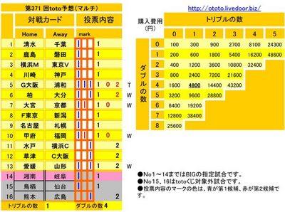 第371 回toto予想(マルチ)