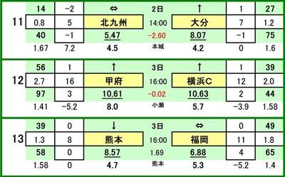 第474 回toto対戦カード一覧 Cギラヴァンツ北九州 VS 大分トリニータヴァンフォーレ甲府 VS 横浜FCロアッソ熊本 VS アビスパ福岡