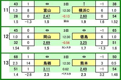第546 回toto対戦カード一覧 C 11 カターレ富山 VS 横浜FC 12 ファジアーノ岡山 VS 徳島ヴォルティス 13 サガン鳥栖 VS ロアッソ熊本