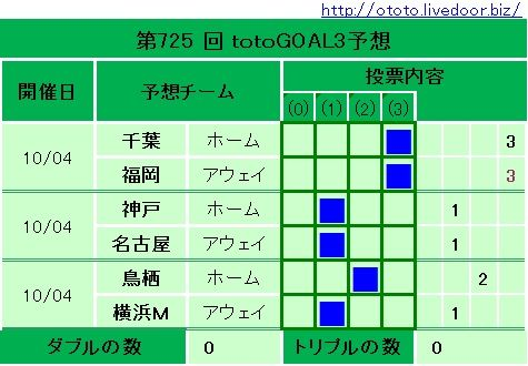 725回totoGOAL3