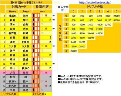 第436 回toto予想(マルチ)