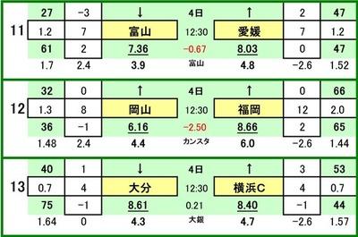 第485 回toto対戦カード一覧 C カターレ富山 VS 愛媛FC ファジアーノ岡山 VS アビスパ福岡 大分トリニータ VS 横浜FC