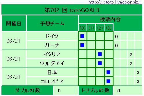 702回totoGOAL3
