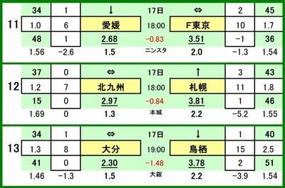 第529 回toto対戦カード一覧 C 11 愛媛FC VS FC東京 12 ギラヴァンツ北九州 VS コンサドーレ札幌 13 大分トリニータ VS サガン鳥栖