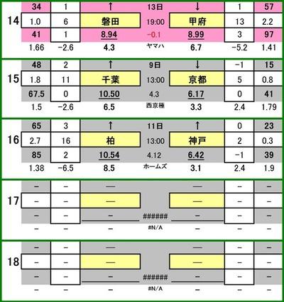 第475 回toto対象外カード一覧 ジュビロ磐田 VS ヴァンフォーレ甲府 ジェフ千葉 VS 京都サンガ 柏レイソル VS ヴィッセル神戸