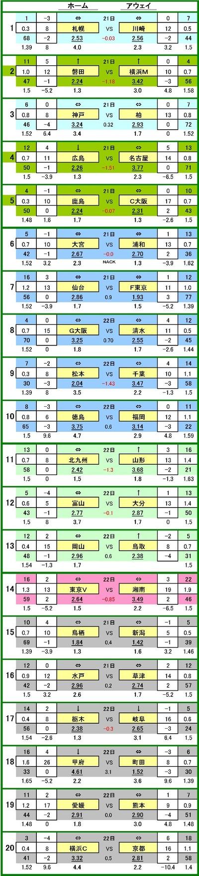 第558 回toto対戦データ一覧1 コンサドーレ札幌 VS 川崎フロンターレ 23.9 % 44.1 % 32.0 %2 ジュビロ磐田 VS 横浜F・マリノス 40.0 % 18.5 % 41.5 %3 ヴィッセル神戸 VS 柏レイソル 34.3 % 37.1 % 28.6 %4 サンフレッチェ広島 VS 名古屋グランパス 40.0 % 15.8 % 44.2 %5 鹿島アントラーズ VS セレッソ大阪 24.5 % 43.2 % 32.3 %6 大宮アルディージャ VS 浦和レッズ 23.7 % 44.4 % 31.9 %7 ベガルタ仙台 VS FC東京 39.4 % 21.8 % 38.8 %8 ガンバ大阪 VS 清水エスパルス 37.5 % 27.5 % 35.0 %9 松本山雅 VS ジェフ千葉 40.0 % 16.4 % 43.6 %10 徳島ヴォルティス VS アビスパ福岡 36.7 % 29.8 % 33.5 %11 ギラヴァンツ北九州 VS モンテディオ山形 40.0 % 17.9 % 42.1 %12 カターレ富山 VS 大分トリニータ 25.0 % 42.5 % 32.5 %13 ファジアーノ岡山 VS ガイナーレ鳥取 36.5 % 30.6 % 32.9 %14 東京ヴェルディ VS 湘南ベルマーレ 37.6 % 23.6 % 38.8 %15 サガン鳥栖 VS アルビレックス新潟 35.2 % 34.4 % 30.4 %16 水戸ホーリーホック VS ザスパ草津 33.6 % 39.3 % 27.1 %17 栃木SC VS FC岐阜 27.9 % 38.2 % 33.9 %18 ヴァンフォーレ甲府 VS FC町田ゼルビア 48.8 % 11.3 % 40.0 %19 愛媛FC VS ロアッソ熊本 31.8 % 44.7 % 23.5 %20 横浜FC VS 京都サンガ 35.9 % 32.3 % 31.8 %
