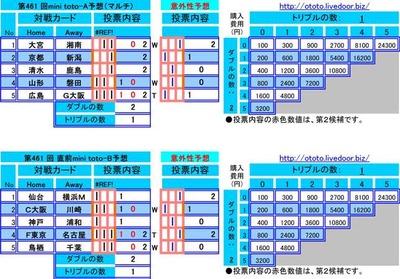 第461 回mini toto予想(マルチ)