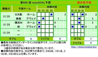 第608 回 totoGOAL3予想  No.予想チーム投票内容 1G大阪ホーム3  2鹿島アウェイ1  3横浜Mホーム0  4柏アウェイ0