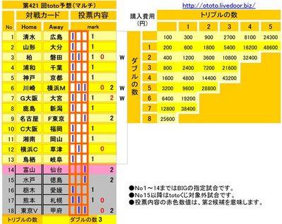 第421 回toto予想(マルチ)