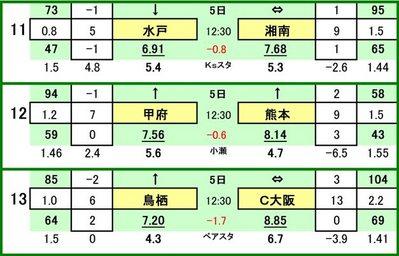 第428 回toto対戦カード一覧 C   水戸ホーリーホック VS 湘南ベルマーレヴァンフォーレ甲府 VS ロアッソ熊本サガン鳥栖 VS セレッソ大阪