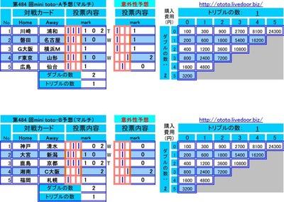 第484 回mini toto予想(マルチ)