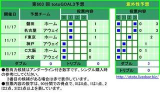 第603 回 totoGOAL3予想  1磐田ホーム0 3  2名古屋アウェイ0 3  3F東京ホーム2  4神戸アウェイ1  5C大阪ホーム0 1  6大宮アウェイ0